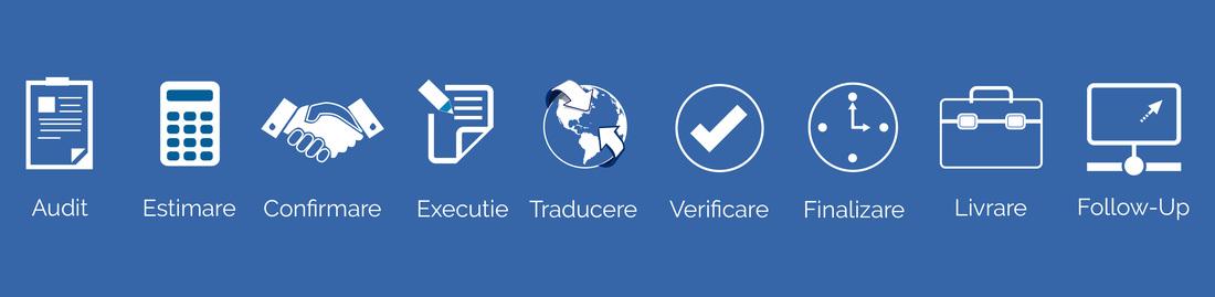 Procesul de traducere - Audit, Estimare, Confirmare, Executie, Traducere, Verificare, Finalizare, Livrare si Follow-up